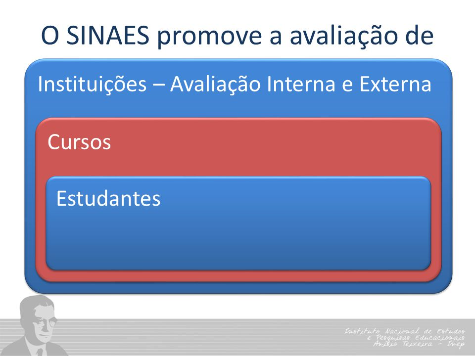 O SINAES promove a avaliação de Instituições – Avaliação Interna e Externa Cursos Estudantes