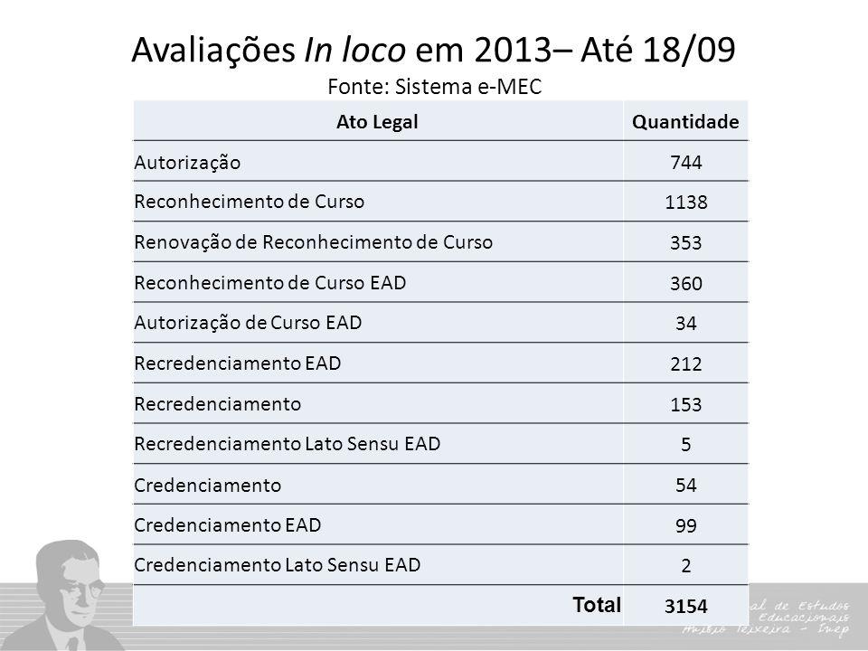 Avaliações In loco em 2013– Até 18/09 Fonte: Sistema e-MEC Ato LegalQuantidade Autorização744 Reconhecimento de Curso1138 Renovação de Reconhecimento