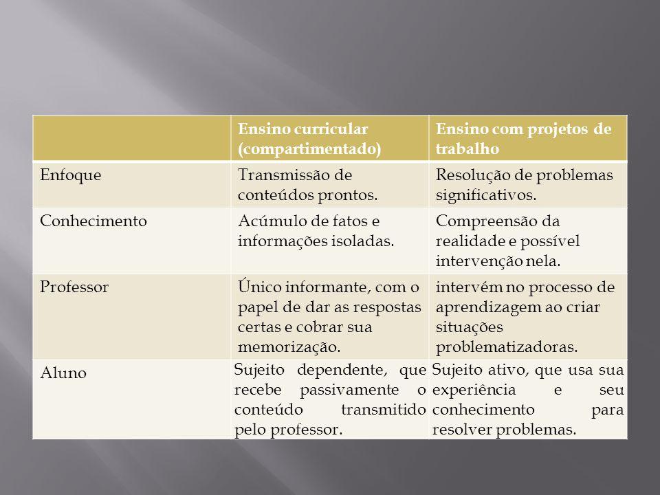 Ensino curricular (compartimentado) Ensino com projetos de trabalho EnfoqueTransmissão de conteúdos prontos. Resolução de problemas significativos. Co