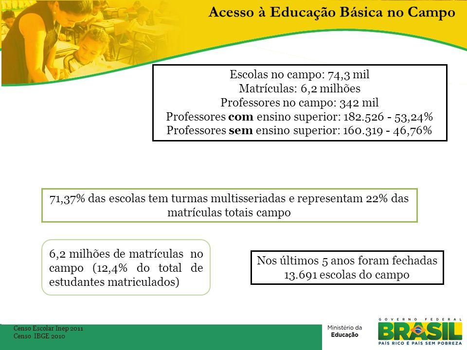 Acesso à Educação Básica no Campo Censo Escolar Inep 2011 Censo IBGE 2010 Escolas no campo: 74,3 mil Matrículas: 6,2 milhões Professores no campo: 342