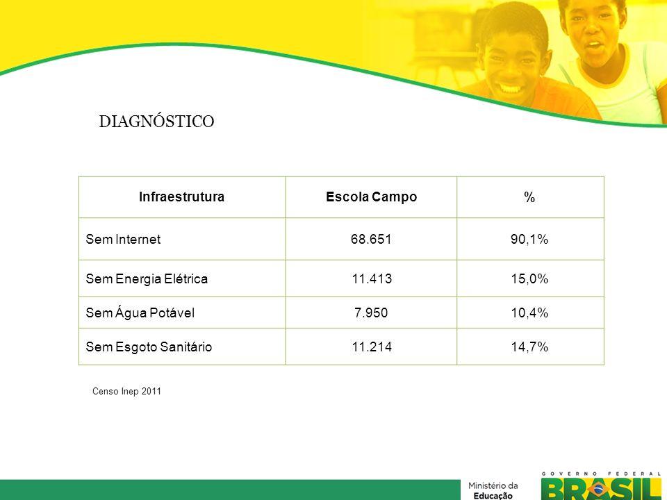 DIAGNÓSTICO InfraestruturaEscola Campo% Sem Internet68.65190,1% Sem Energia Elétrica11.41315,0% Sem Água Potável7.95010,4% Sem Esgoto Sanitário11.2141