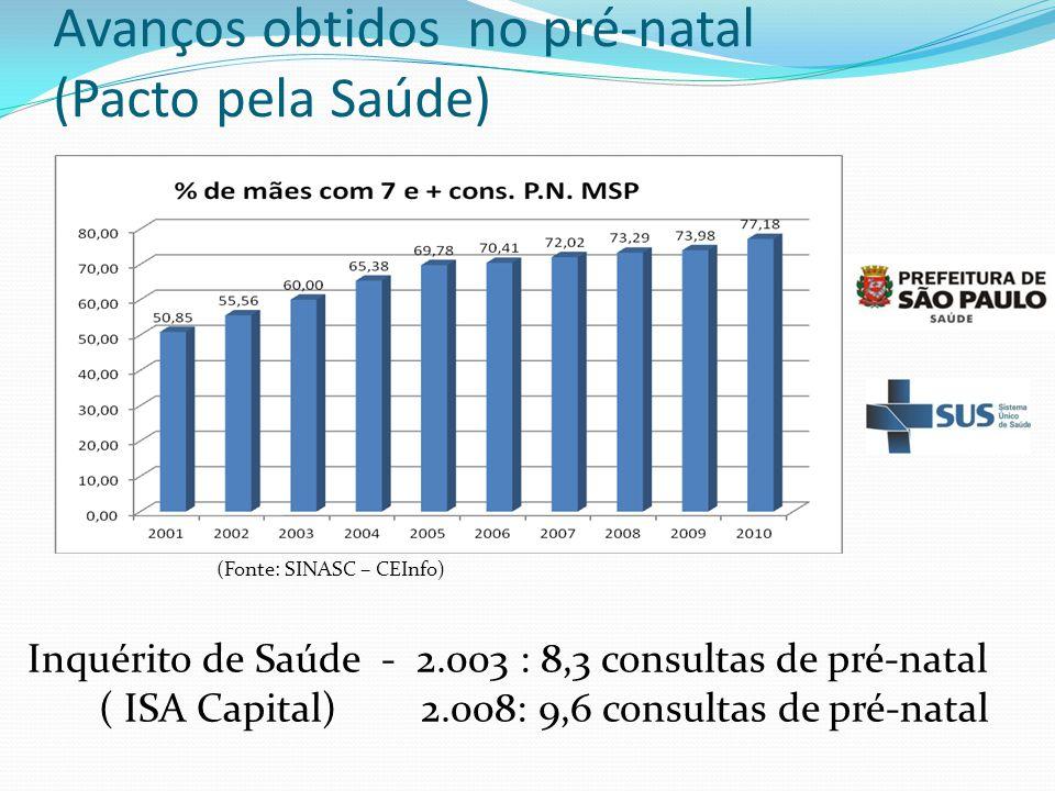 Avanços obtidos no pré-natal (Pacto pela Saúde) Inquérito de Saúde - 2.003 : 8,3 consultas de pré-natal ( ISA Capital) 2.008: 9,6 consultas de pré-nat