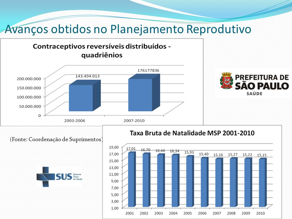 Avanços obtidos no Planejamento Reprodutivo (Fonte: Coordenação de Suprimentos)