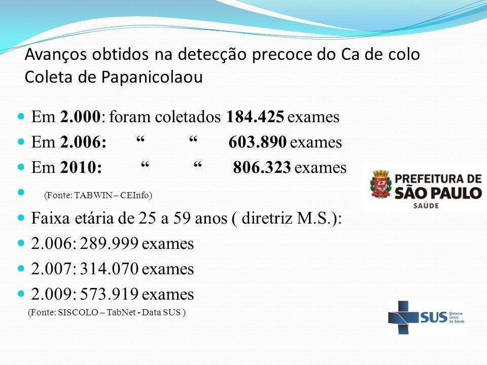 """Avanços obtidos na detecção precoce do Ca de colo Coleta de Papanicolaou Em 2.000: foram coletados 184.425 exames Em 2.006: """" """" 603.890 exames Em 2010"""