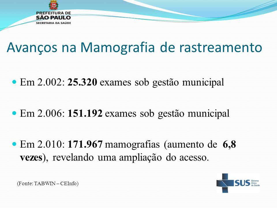 Avanços na Mamografia de rastreamento Em 2.002: 25.320 exames sob gestão municipal Em 2.006: 151.192 exames sob gestão municipal Em 2.010: 171.967 mam