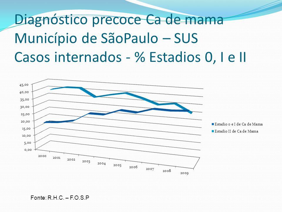 Diagnóstico precoce Ca de mama Município de SãoPaulo – SUS Casos internados - % Estadios 0, I e II Fonte: R.H.C. – F.O.S.P