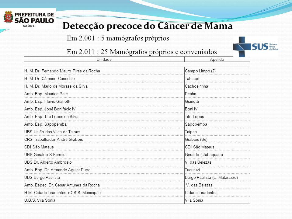 UnidadeApelido H. M. Dr. Fernando Mauro Pires da RochaCampo Limpo (2) H. M. Dr. Cármino CaricchioTatuapé H. M. Dr. Mario de Moraes da SilvaCachoeirinh