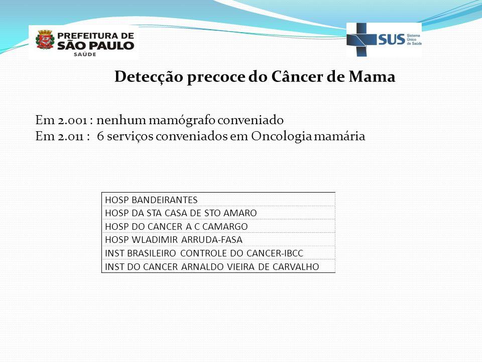 HOSP BANDEIRANTES HOSP DA STA CASA DE STO AMARO HOSP DO CANCER A C CAMARGO HOSP WLADIMIR ARRUDA-FASA INST BRASILEIRO CONTROLE DO CANCER-IBCC INST DO C