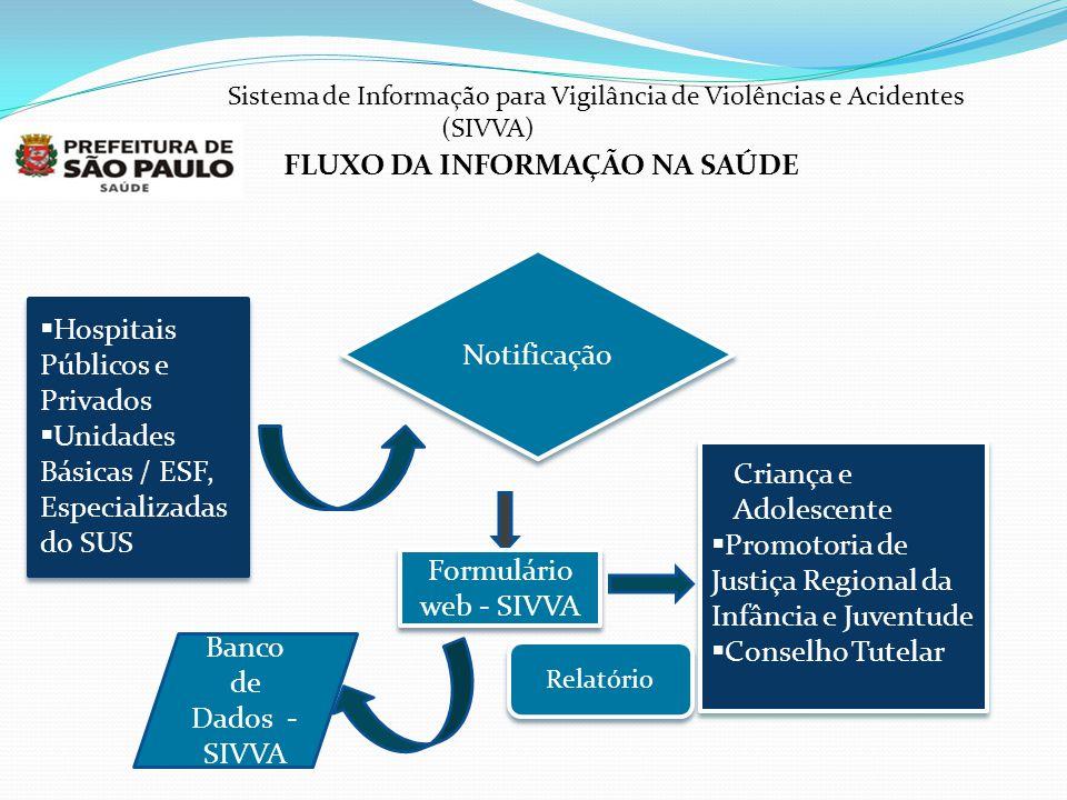 FLUXO DA INFORMAÇÃO NA SAÚDE  Hospitais Públicos e Privados  Unidades Básicas / ESF, Especializadas do SUS  Hospitais Públicos e Privados  Unidade
