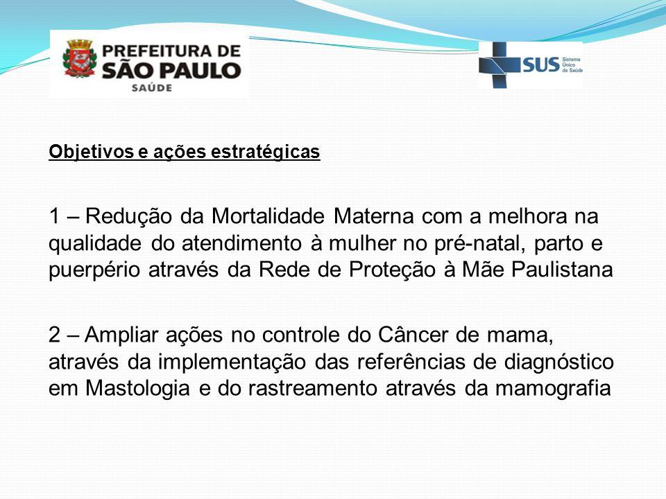 Diagnóstico precoce Ca de mama Município de SãoPaulo – SUS Casos internados - % Estadios 0, I e II Fonte: R.H.C.