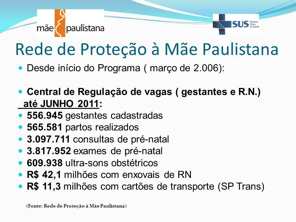Rede de Proteção à Mãe Paulistana Desde início do Programa ( março de 2.006): Central de Regulação de vagas ( gestantes e R.N.) até JUNHO 2011: 556.94