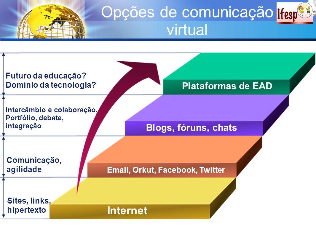 Opções de comunicação virtual Plataformas de EAD Blogs, fóruns, chats Email, Orkut, Facebook, Twitter Internet Futuro da educação? Domínio da tecnolog