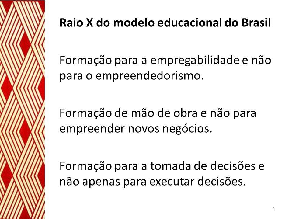 Raio X do modelo educacional do Brasil Formação para a empregabilidade e não para o empreendedorismo. Formação de mão de obra e não para empreender no