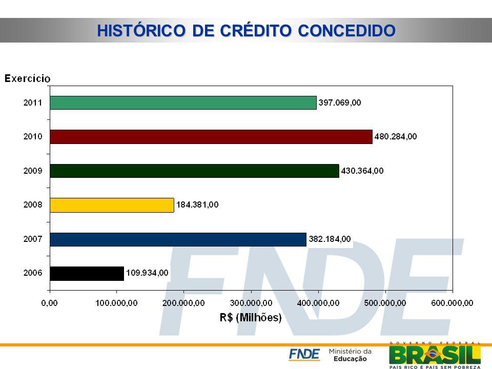 Processo de Execução da Despesa  Planejamento (PPA, LDO, LOA)  Descentralização de Créditos  Licitação  Empenho  Contratação  Fornecimento dos b