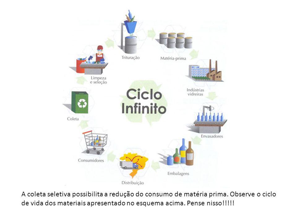 A coleta seletiva possibilita a redução do consumo de matéria prima. Observe o ciclo de vida dos materiais apresentado no esquema acima. Pense nisso!!