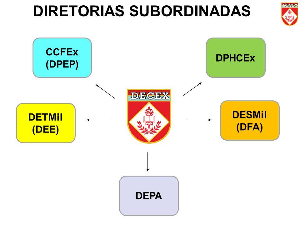DIRETORIAS SUBORDINADAS CCFEx (DPEP) DPHCEx DETMil (DEE) DEPA DESMil (DFA)