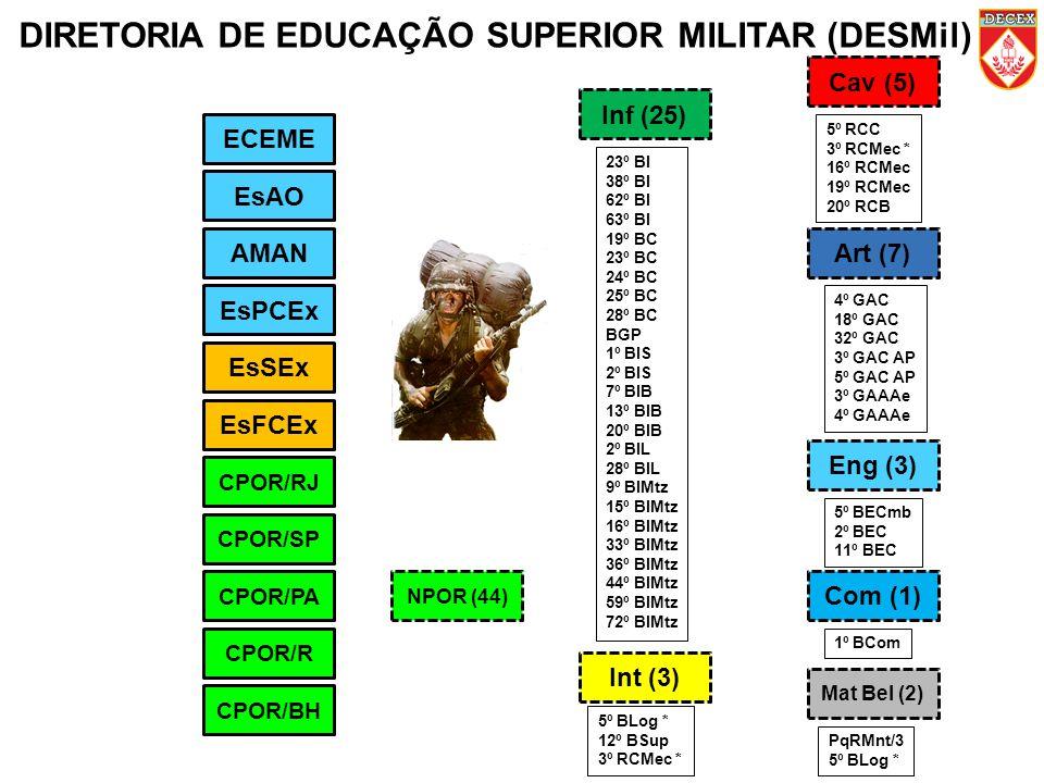 DIRETORIA DE EDUCAÇÃO SUPERIOR MILITAR (DESMil) ECEME EsAO AMAN EsPCEx CPOR/RJ EsSEx EsFCEx CPOR/SP CPOR/PA CPOR/R CPOR/BH Mat Bel (2) Inf (25) Cav (5