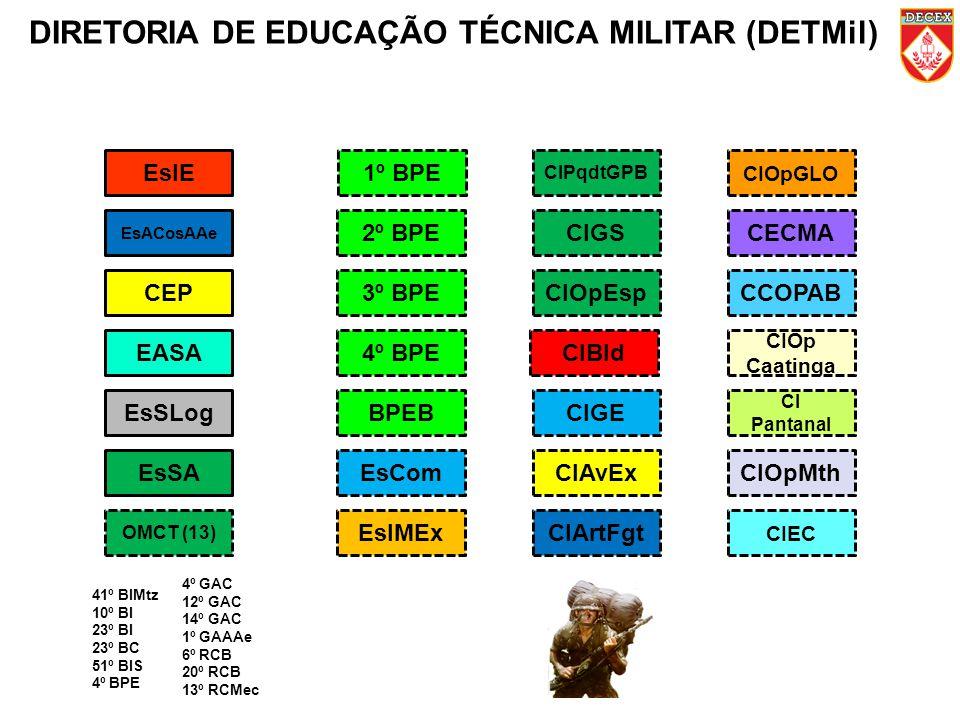 DIRETORIA DE EDUCAÇÃO TÉCNICA MILITAR (DETMil) EsIE1º BPE CIOpGLO CIPqdtGPB EsACosAAe 2º BPECIGSCECMA CEP3º BPECIOpEspCCOPAB EASACIBld CIOp Caatinga 4