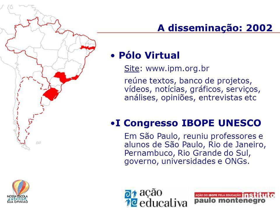 Pólo Virtual Site: www.ipm.org.br reúne textos, banco de projetos, vídeos, notícias, gráficos, serviços, análises, opiniões, entrevistas etc I Congresso IBOPE UNESCO Em São Paulo, reuniu professores e alunos de São Paulo, Rio de Janeiro, Pernambuco, Rio Grande do Sul, governo, universidades e ONGs.