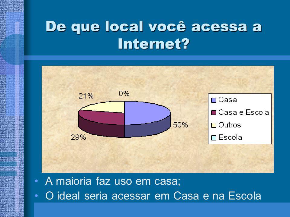 De que local você acessa a Internet? A maioria faz uso em casa; O ideal seria acessar em Casa e na Escola