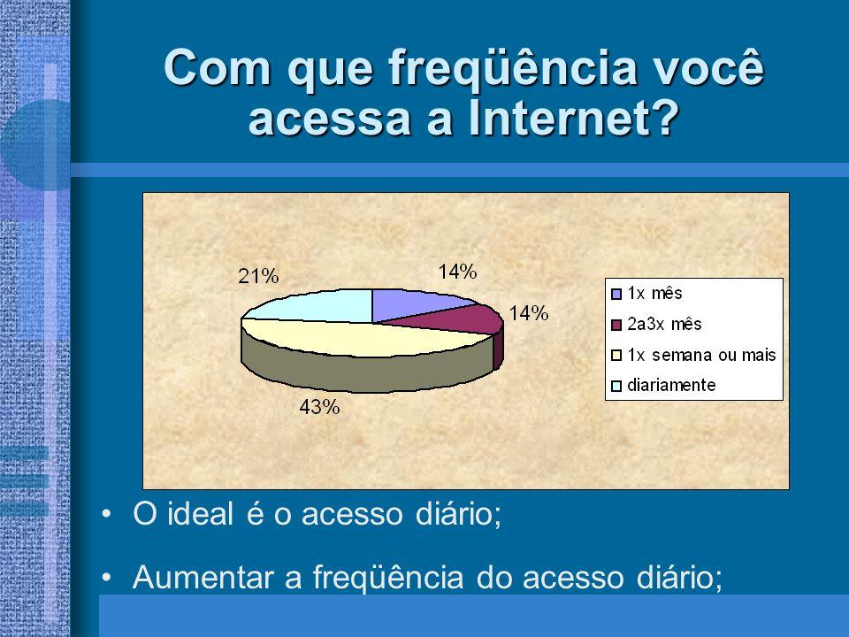 Com que freqüência você acessa a Internet? O ideal é o acesso diário; Aumentar a freqüência do acesso diário;