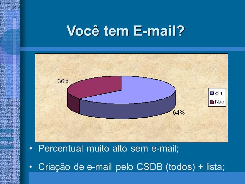 Você tem E-mail? Percentual muito alto sem e-mail; Criação de e-mail pelo CSDB (todos) + lista;
