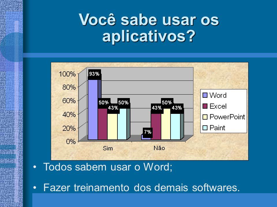 Com que freqüência usa o Laboratório de Informática Aumentar freqüencia p/ pelo menos 70%