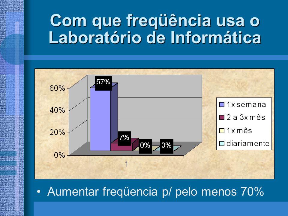 Atividades desenvolvidas no Laboratório de Informática Aumentar uso dos Programas e Jogos Aumentar o uso dos sites de Pesquisa; Todas podem usar o Laboratório.