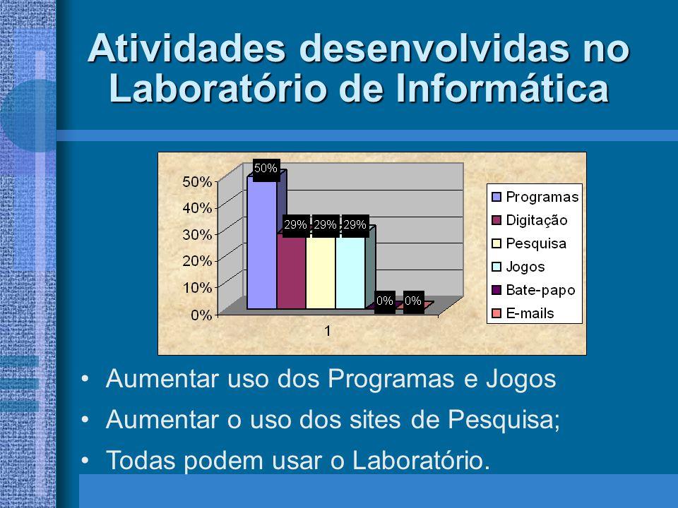 Atividades desenvolvidas no Laboratório de Informática Aumentar uso dos Programas e Jogos Aumentar o uso dos sites de Pesquisa; Todas podem usar o Lab