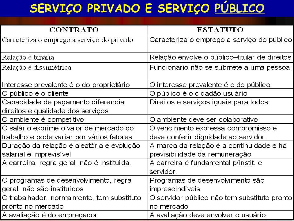 SERVIÇO PRIVADO E SERVIÇO PÚBLICOPÚBLICO NOSSA ALTERNATIVA SERVIÇO PRIVADO E SERVIÇO PÚBLICO (Contrato (x) Estatuto) O espírito de serviço público tem