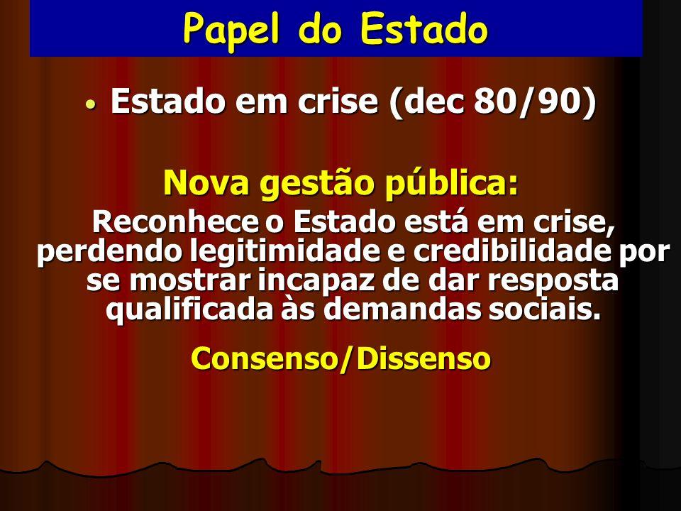 Papel do Estado Estado em crise (dec 80/90) Estado em crise (dec 80/90) Nova gestão pública: Reconhece o Estado está em crise, perdendo legitimidade e