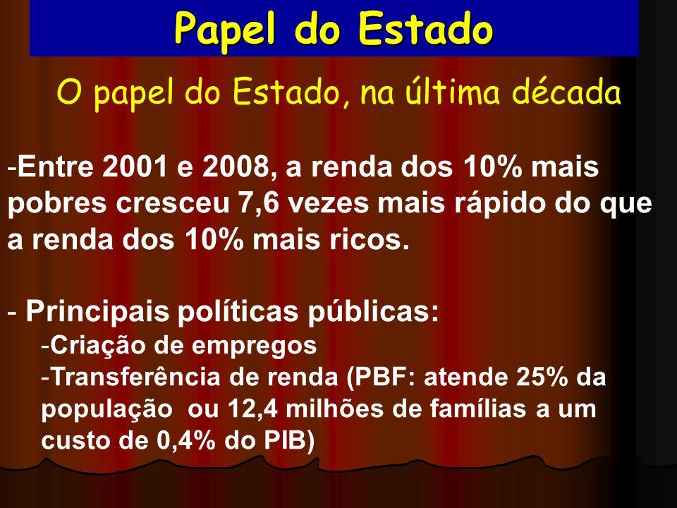 O papel do Estado, na última década -Entre 2001 e 2008, a renda dos 10% mais pobres cresceu 7,6 vezes mais rápido do que a renda dos 10% mais ricos. -