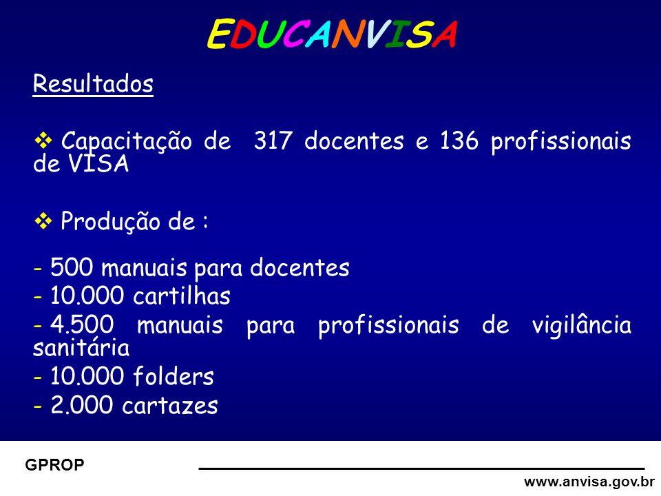 www.anvisa.gov.br GPROP EDUCANVISAEDUCANVISA Resultados  Capacitação de 317 docentes e 136 profissionais de VISA  Produção de : - 500 manuais para docentes - 10.000 cartilhas - 4.500 manuais para profissionais de vigilância sanitária - 10.000 folders - 2.000 cartazes