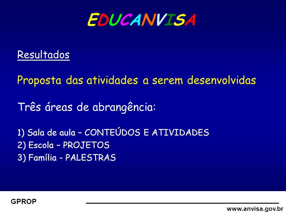 www.anvisa.gov.br GPROP EDUCANVISA Resultados Proposta das atividades a serem desenvolvidas Três áreas de abrangência: 1) Sala de aula – CONTEÚDOS E ATIVIDADES 2) Escola – PROJETOS 3) Família - PALESTRAS