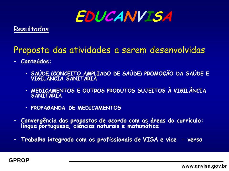 www.anvisa.gov.br GPROP EDUCANVISA Resultados Proposta das atividades a serem desenvolvidas –Conteúdos: SAÚDE (CONCEITO AMPLIADO DE SAÚDE) PROMOÇÃO DA SAÚDE E VIGILÂNCIA SANITÁRIA MEDICAMENTOS E OUTROS PRODUTOS SUJEITOS À VIGILÂNCIA SANITÁRIA PROPAGANDA DE MEDICAMENTOS –Convergência das propostas de acordo com as áreas do currículo: língua portuguesa, ciências naturais e matemática –Trabalho integrado com os profissionais de VISA e vice - versa