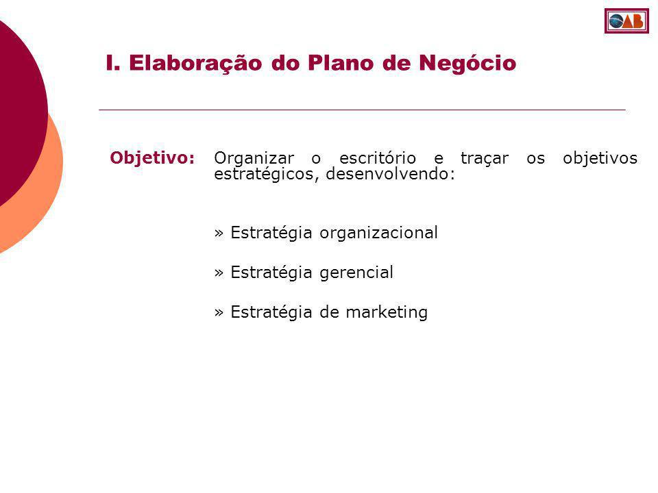 I. Elaboração do Plano de Negócio Objetivo: Organizar o escritório e traçar os objetivos estratégicos, desenvolvendo: » Estratégia organizacional » Es