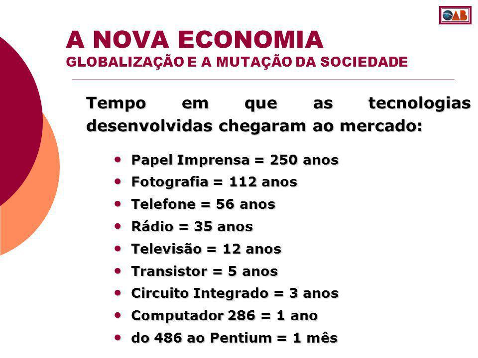 Tempo em que as tecnologias desenvolvidas chegaram ao mercado: A NOVA ECONOMIA GLOBALIZAÇÃO E A MUTAÇÃO DA SOCIEDADE Papel Imprensa = 250 anos Papel I
