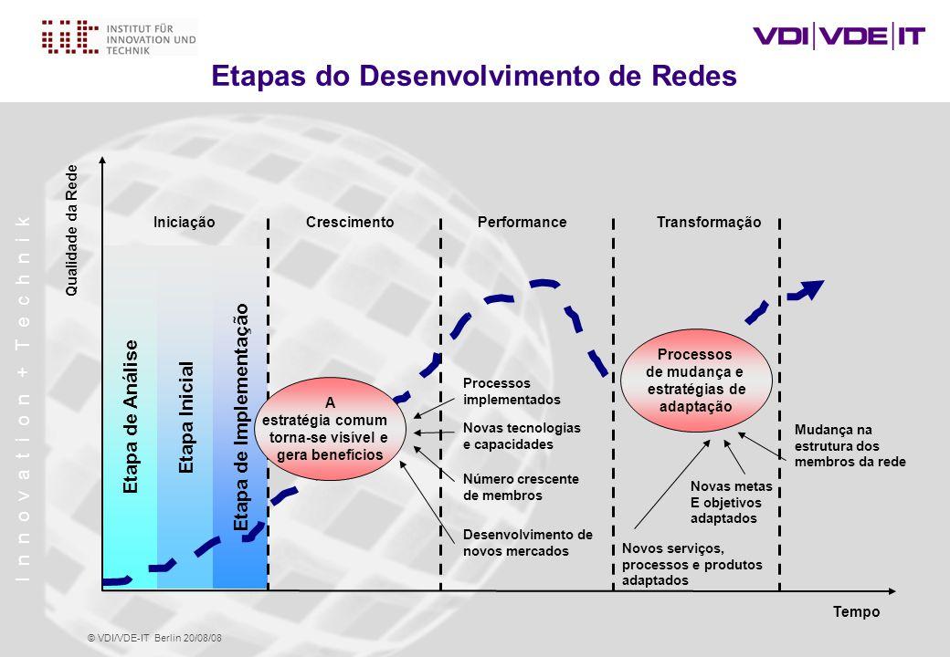 I n n o v a t i o n + T e c h n i k © VDI/VDE-IT Berlin 20/08/08 Etapas do Desenvolvimento de Redes Qualidade da Rede Tempo IniciaçãoCrescimentoPerformanceTransformação Etapa de Análise Etapa Inicial Etapa de Implementação Processos de mudança e estratégias de adaptação A estratégia comum torna-se visível e gera benefícios Processos implementados Novas tecnologias e capacidades Número crescente de membros Mudança na estrutura dos membros da rede Novas metas E objetivos adaptados Novos serviços, processos e produtos adaptados Desenvolvimento de novos mercados