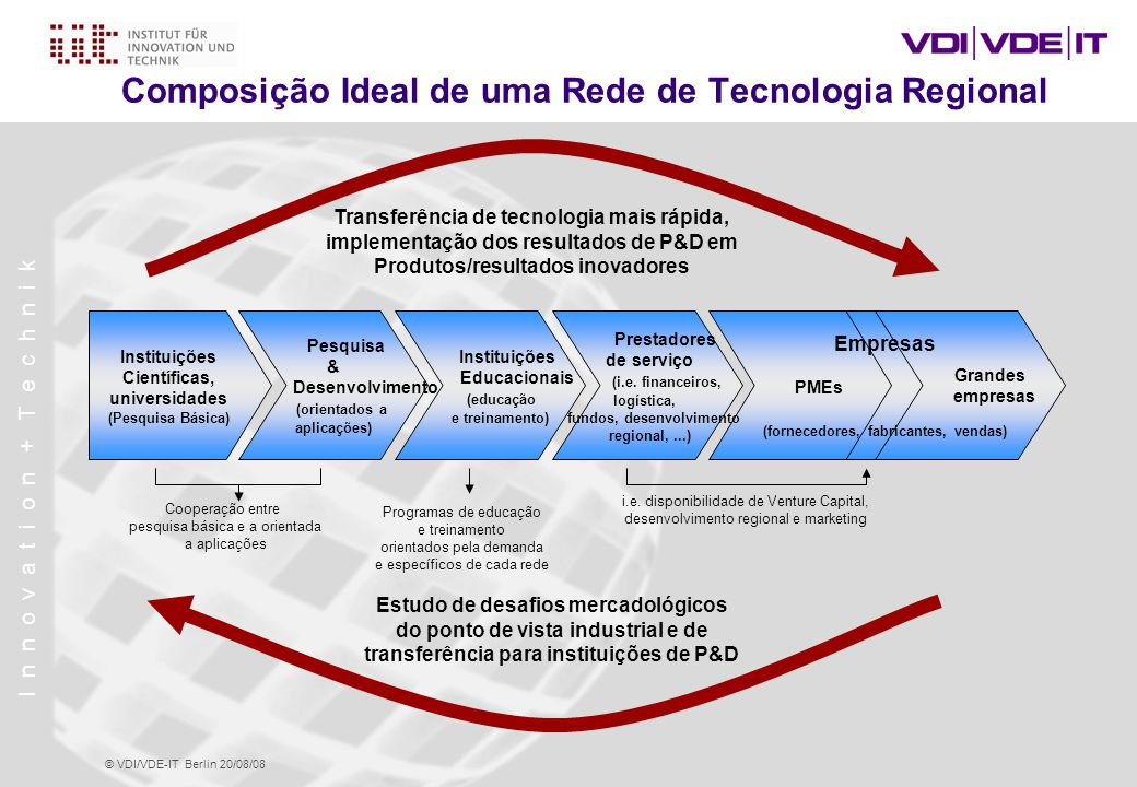 I n n o v a t i o n + T e c h n i k © VDI/VDE-IT Berlin 20/08/08 Vantagens dos Clusters e Redes Regionais Clusters e redes regionais possuem o potencial para afetar positivamente a competição de três maneiras: 1.Aumentando a produtividade das empresas do cluster 2.Conduzindo a inovação neste campo 3.Estimulando novos negócios neste campo