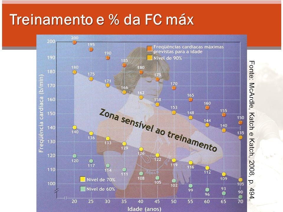 Relação entre percentual da FC máx & percentual do VO 2 (erro de aprox.