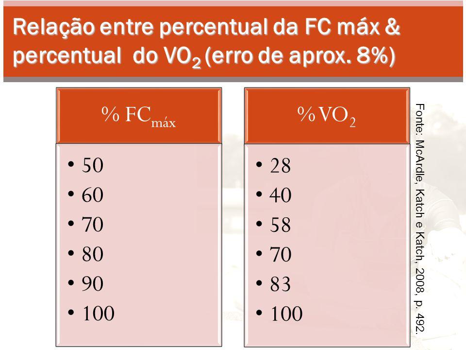 Relação entre percentual da FC máx & percentual do VO 2 (erro de aprox. 8%) Fonte: McArdle, Katch e Katch, 2008, p. 492. % FCmáx 50 60 70 80 90 100 %