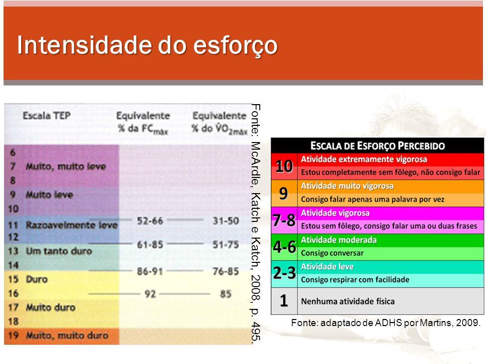 Intensidade do esforço Fonte: McArdle, Katch e Katch, 2008, p. 495. Fonte: adaptado de ADHS por Martins, 2009.
