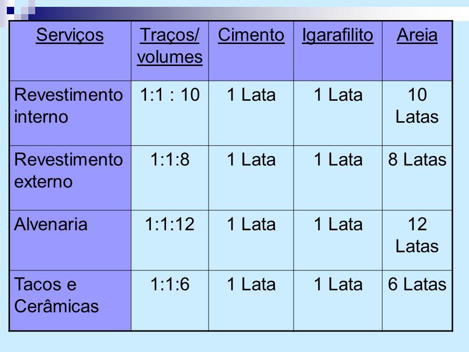 ServiçosTraços/ volumes CimentoIgarafilitoAreia Revestimento interno 1:1 : 101 Lata 10 Latas Revestimento externo 1:1:81 Lata 8 Latas Alvenaria1:1:121