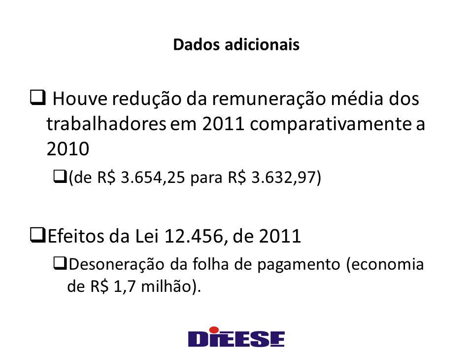 Dados adicionais  Houve redução da remuneração média dos trabalhadores em 2011 comparativamente a 2010  (de R$ 3.654,25 para R$ 3.632,97)  Efeitos da Lei 12.456, de 2011  Desoneração da folha de pagamento (economia de R$ 1,7 milhão).