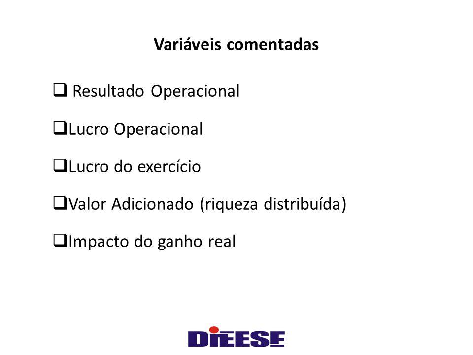 Variáveis comentadas  Resultado Operacional  Lucro Operacional  Lucro do exercício  Valor Adicionado (riqueza distribuída)  Impacto do ganho real