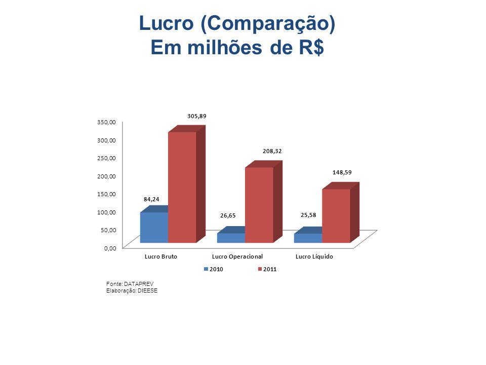 Lucro (Comparação) Em milhões de R$ Fonte: DATAPREV Elaboração: DIEESE
