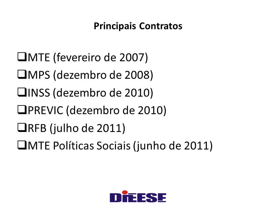 Principais Contratos  MTE (fevereiro de 2007)  MPS (dezembro de 2008)  INSS (dezembro de 2010)  PREVIC (dezembro de 2010)  RFB (julho de 2011)  MTE Políticas Sociais (junho de 2011)