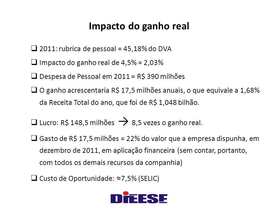 Impacto do ganho real  2011: rubrica de pessoal = 45,18% do DVA  Impacto do ganho real de 4,5% = 2,03%  Despesa de Pessoal em 2011 = R$ 390 milhões  O ganho acrescentaria R$ 17,5 milhões anuais, o que equivale a 1,68% da Receita Total do ano, que foi de R$ 1,048 bilhão.