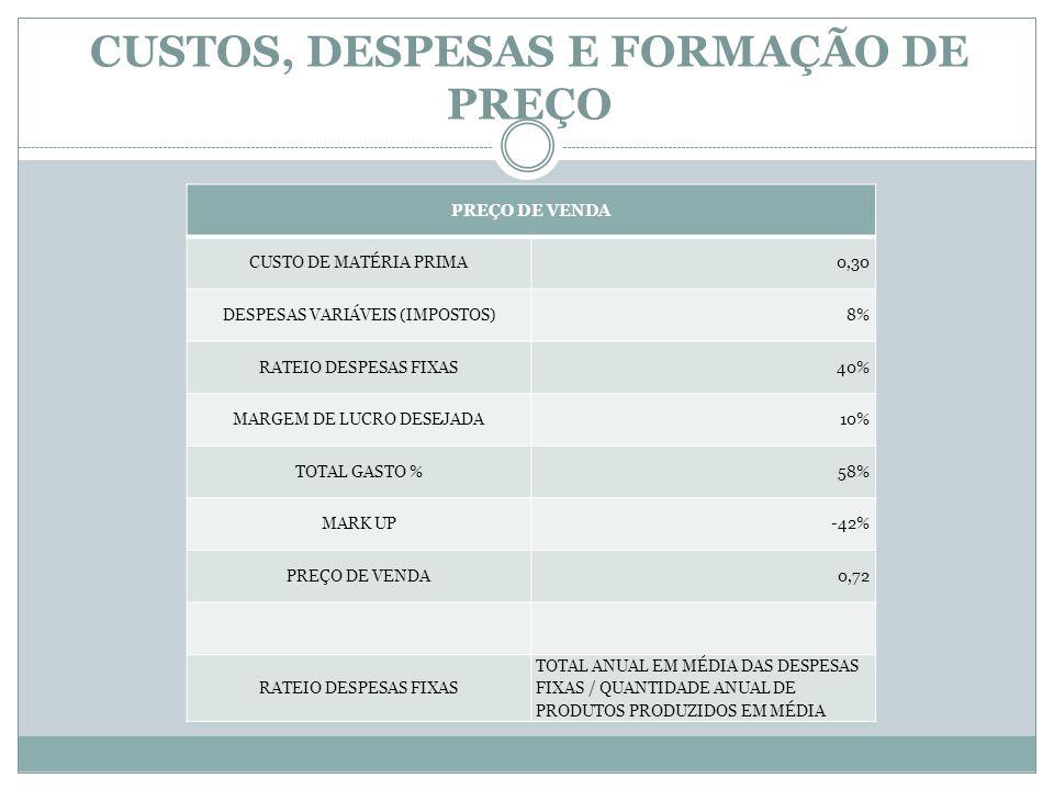 CUSTOS, DESPESAS E FORMAÇÃO DE PREÇO PREÇO DE VENDA CUSTO DE MATÉRIA PRIMA 0,30 DESPESAS VARIÁVEIS (IMPOSTOS)8% RATEIO DESPESAS FIXAS40% MARGEM DE LUC