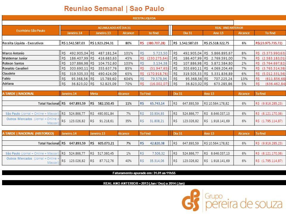 Reuniao Semanal | Sao Paulo | Janeiro 2014 RECEITA LIQUIDA Escritório São Paulo ACUMULADO ATÉ DIA 31 REAL ANO ANTERIOR Janeiro.14Janeiro.13Alcanceto findDia 31Ano 13AlcanceTo find Receita Liquida - Executivos R$ 1.542.587,03 R$ 1.923.294,3180% R$ (380.707,28) R$ 1.542.587,03 R$ 25.518.322,756% R$(23.975.735,72) Marco Antonio R$ 492.905,04 R$ 487.181,54101% R$ 5.723,50 R$ 492.905,04 R$ 5.866.895,678% R$ (5.373.990,63) Waldemar Junior R$ 186.407,99 R$ 416.683,6345% R$ (230.275,64) R$ 186.407,99 R$ 2.769.591,007% R$ (2.583.183,01) Robson Santos R$ 107.886,98 R$ 104.752,60103% R$ 3.134,38 R$ 107.886,98 R$ 5.872.584,802% R$ (5.764.697,82) Ronaldo Cavalieri R$ 303.690,11 R$ 355.637,7685% R$ (51.947,65) R$ 303.690,11 R$ 4.069.204,497% R$ (3.765.514,38) Claudete R$ 319.505,33 R$ 490.424,0965% R$ (170.918,76) R$ 319.505,33 R$ 5.331.836,896% R$ (5.012.331,56) Fabio R$ 95.368,56 R$ 15.789,60604% R$ 79.578,96 R$ 95.368,56 R$ 707.225,2413% R$ (611.856,68) Adriana R$ 36.823,02 R$ 52.825,0970% R$ (16.002,07) R$ 36.823,02 R$ 673.285,865% R$ (636.462,84) A TARDE | NACIONAL Janeiro.14 MetaAlcance To Find Dia 31 Ano 13Alcance To find Total Nacional R$ 647.893,59 R$ 582.150,4511% R$ 65.743,14 R$ 647.893,59 R$ 10.564.178,826% R$ (9.916.285,23) São Paulo (Jornal + Online + Massa!) R$ 524.866,77 R$ 490.931,847% R$ 33.934,93 R$ 524.866,77 R$ 8.646.037,136% R$ (8.121.170,36) Outros Mercados (Jornal + Online + Massa!) R$ 123.026,82 R$ 91.218,6135% R$ 31.808,21 R$ 123.026,82 R$ 1.918.141,696% R$ (1.795.114,87) A TARDE | NACIONAL (HISTORICO) Janeiro.14 Janeiro.13Alcance To Find Dia 31 Ano 13Alcance To find Total Nacional R$ 647.893,59 R$ 605.073,217% R$ 42.820,38 R$ 647.893,59 R$ 10.564.178,826% R$ (9.916.285,23) São Paulo (Jornal + Online + Massa!) R$ 524.866,77 R$ 517.360,451% R$ 7.506,32 R$ 524.866,77 R$ 8.646.037,136% R$ (8.121.170,36) Outros Mercados (Jornal + Online + Massa!) R$ 123.026,82 R$ 87.712,7640% R$ 35.314,06 R$ 123.026,82 R$ 1.918.141,696% R$ (1.795.114,87) Faturamento apurado 